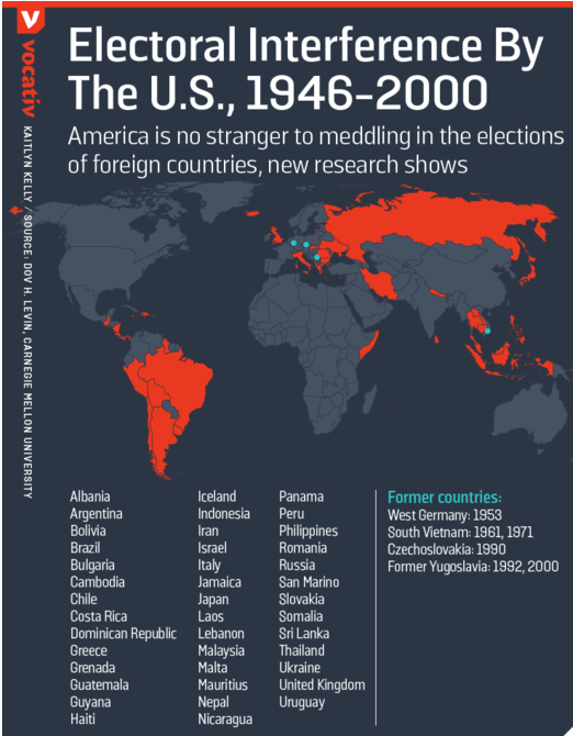 A list of electoral interference by the U.S., 1946 - 2000