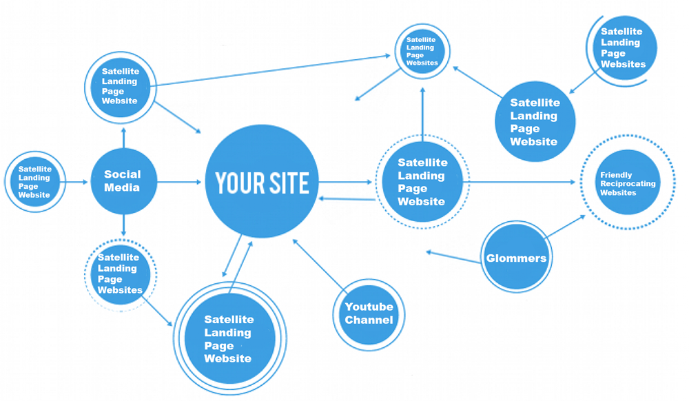 Backlinking with satellite landing page websites