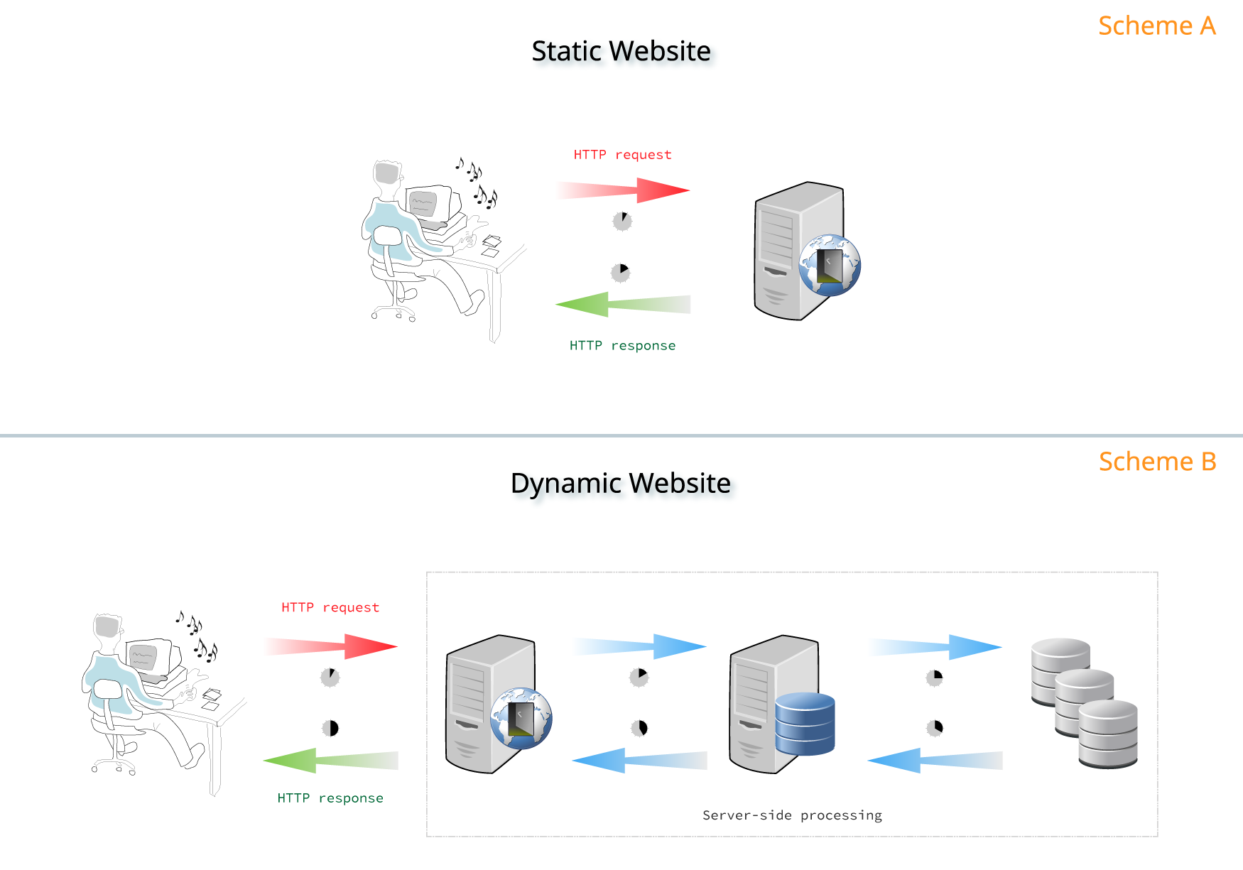 The Differences Between Static and Dynamic Webistes